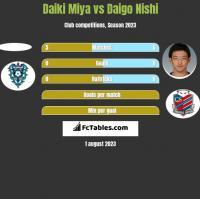 Daiki Miya vs Daigo Nishi h2h player stats