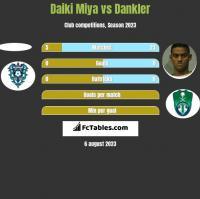 Daiki Miya vs Dankler h2h player stats