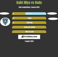 Daiki Miya vs Dudu h2h player stats