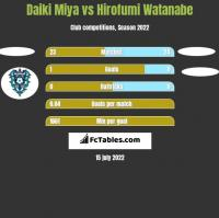 Daiki Miya vs Hirofumi Watanabe h2h player stats