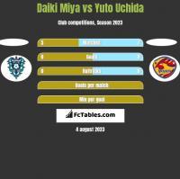 Daiki Miya vs Yuto Uchida h2h player stats