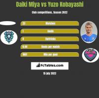 Daiki Miya vs Yuzo Kobayashi h2h player stats