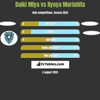 Daiki Miya vs Ryoya Morishita h2h player stats