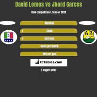 David Lemos vs Jhord Garces h2h player stats