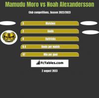 Mamudu Moro vs Noah Alexandersson h2h player stats