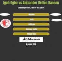 Igoh Ogbu vs Alexander Betten Hansen h2h player stats