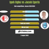 Igoh Ogbu vs Jacob Egeris h2h player stats