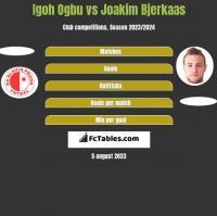 Igoh Ogbu vs Joakim Bjerkaas h2h player stats