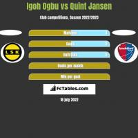 Igoh Ogbu vs Quint Jansen h2h player stats