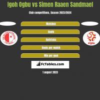 Igoh Ogbu vs Simen Raaen Sandmael h2h player stats