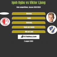 Igoh Ogbu vs Viktor Ljung h2h player stats