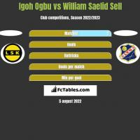 Igoh Ogbu vs William Saelid Sell h2h player stats