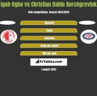 Igoh Ogbu vs Christian Dahle Borchgrevink h2h player stats