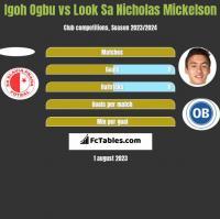 Igoh Ogbu vs Look Sa Nicholas Mickelson h2h player stats
