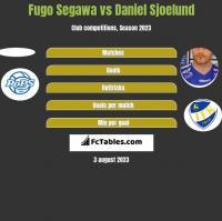Fugo Segawa vs Daniel Sjoelund h2h player stats