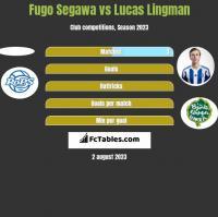 Fugo Segawa vs Lucas Lingman h2h player stats