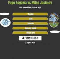 Fugo Segawa vs Milos Josimov h2h player stats