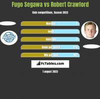 Fugo Segawa vs Robert Crawford h2h player stats