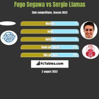 Fugo Segawa vs Sergio Llamas h2h player stats