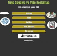 Fugo Segawa vs Ville Koskimaa h2h player stats