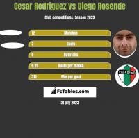 Cesar Rodriguez vs Diego Rosende h2h player stats
