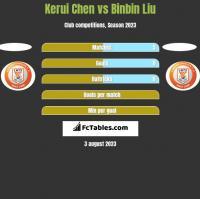 Kerui Chen vs Binbin Liu h2h player stats