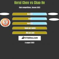 Kerui Chen vs Chao He h2h player stats