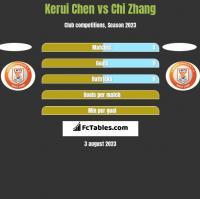 Kerui Chen vs Chi Zhang h2h player stats