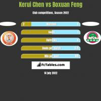 Kerui Chen vs Boxuan Feng h2h player stats