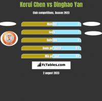 Kerui Chen vs Dinghao Yan h2h player stats
