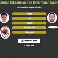 Jurgen Ekkelenkamp vs David Timor Copovi h2h player stats