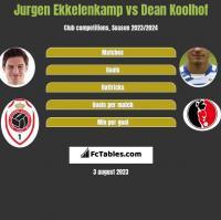Jurgen Ekkelenkamp vs Dean Koolhof h2h player stats