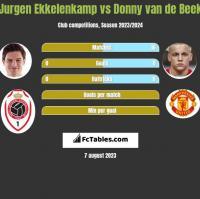 Jurgen Ekkelenkamp vs Donny van de Beek h2h player stats