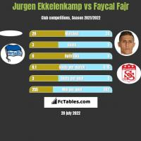 Jurgen Ekkelenkamp vs Faycal Fajr h2h player stats