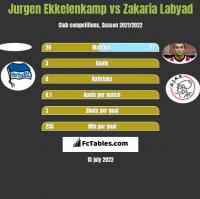 Jurgen Ekkelenkamp vs Zakaria Labyad h2h player stats