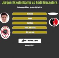 Jurgen Ekkelenkamp vs Bodi Brusselers h2h player stats