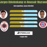 Jurgen Ekkelenkamp vs Noussair Mazraoui h2h player stats