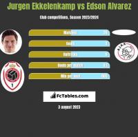 Jurgen Ekkelenkamp vs Edson Alvarez h2h player stats