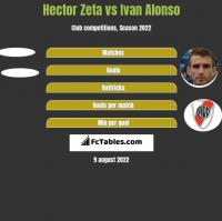 Hector Zeta vs Ivan Alonso h2h player stats