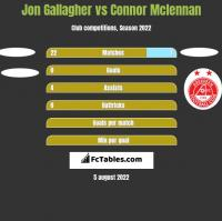 Jon Gallagher vs Connor Mclennan h2h player stats