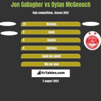 Jon Gallagher vs Dylan McGeouch h2h player stats