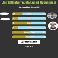 Jon Gallagher vs Mohamed Elyounoussi h2h player stats