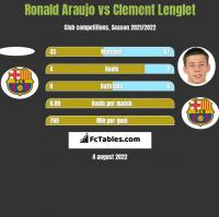 Ronald Araujo vs Clement Lenglet h2h player stats