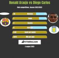 Ronald Araujo vs Diego Carlos h2h player stats