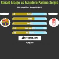 Ronald Araujo vs Escudero Palomo Sergio h2h player stats