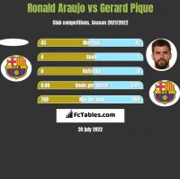 Ronald Araujo vs Gerard Pique h2h player stats