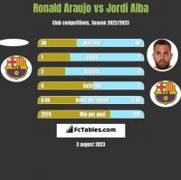 Ronald Araujo vs Jordi Alba h2h player stats