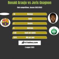 Ronald Araujo vs Joris Gnagnon h2h player stats