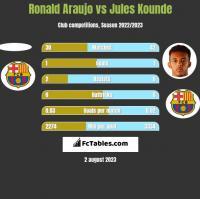 Ronald Araujo vs Jules Kounde h2h player stats