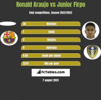 Ronald Araujo vs Junior Firpo h2h player stats